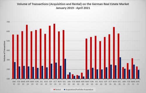 Transaktionen_2021_en